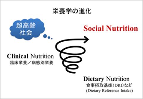 栄養学の進化